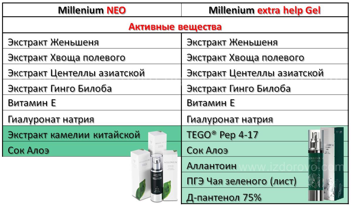 Гель Millenium extra help ТАБЛИЦА СРРАВНЕНИЯ